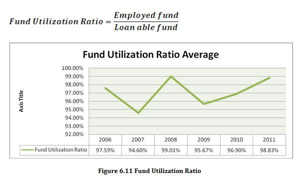 Fund Utilization Ratio