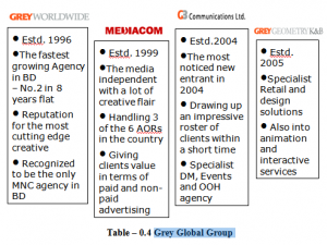 Grey Global Group
