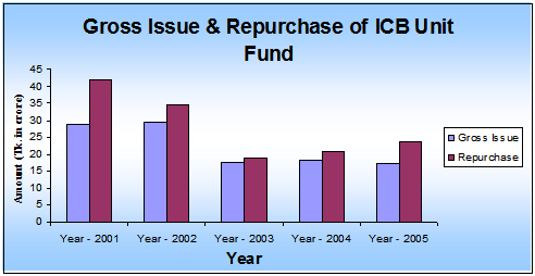 Gross Issue and Repurchase of ICB Unit Fund