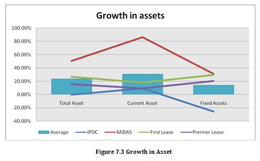 Growth in Asset