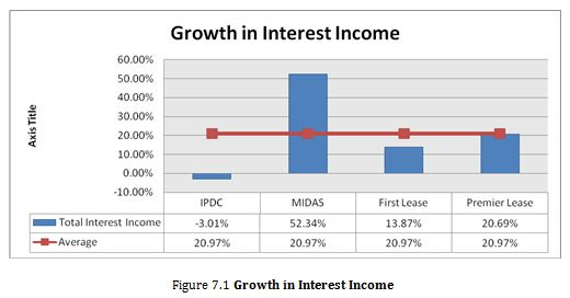Growth in Interest Income