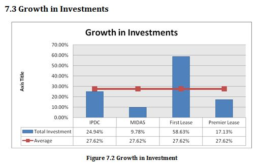 Growth in Investment
