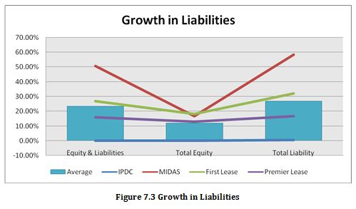 Growth in Liabilities