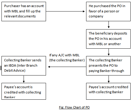 HOW PO WORKS