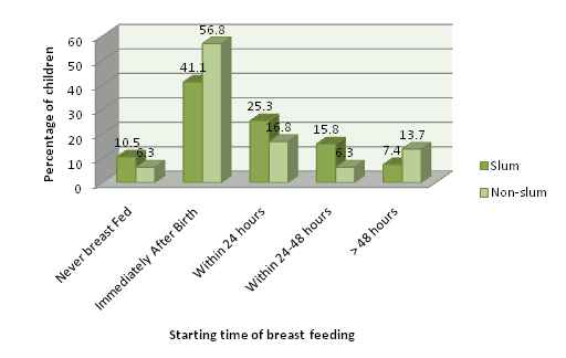 Households by First Starting time of Breast Feeding