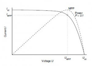 I-U curve of a crystalline silicon photovoltaic cell