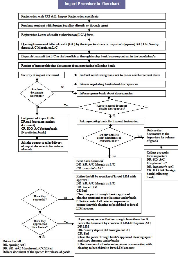 Import Procedure in Flowchart