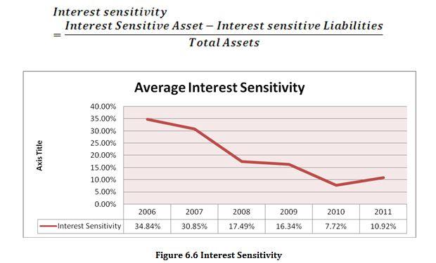 Interest Sensitivity