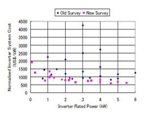 Inverter system cost