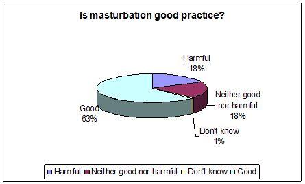 Is masturbation