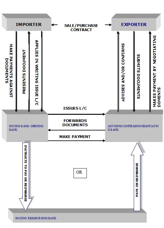 LC Mechanism