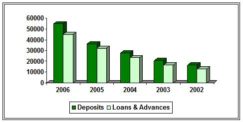 Loan & Advances and Deposits