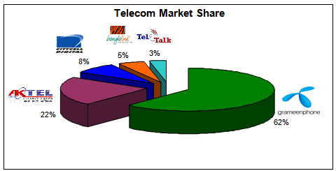 MARKET SHARE OF MOBILE OPERATORS (EOY June 06)
