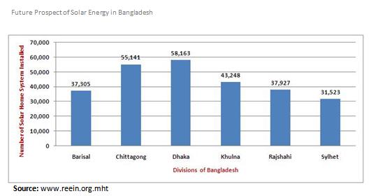 Market Share of Solar Energy Providers