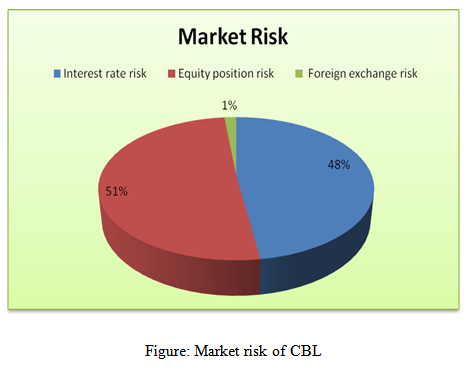 Market risk of CBL