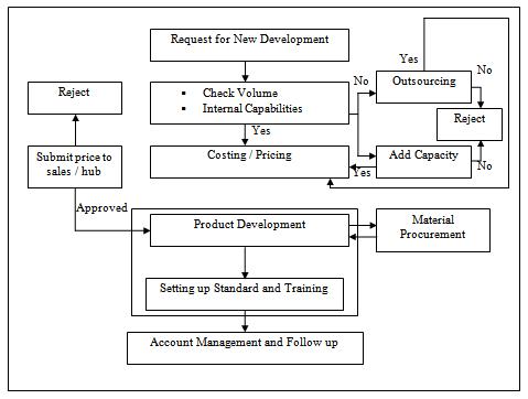 Overall Marketing Activities of Krishibid Properties Limited