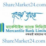 Internship Report on Credit Policy and Practices on Mercantile Bank Limited
