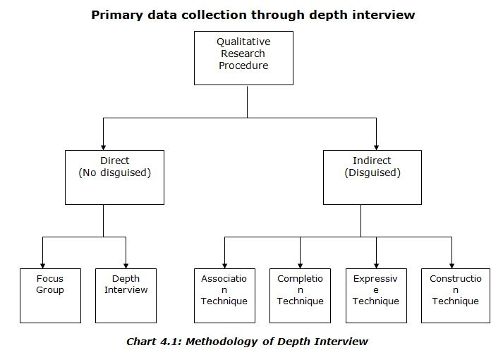 Methodology of Depth Interview