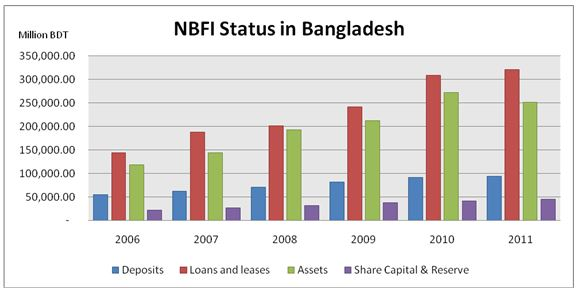bangladesh infrastructure finance fund essay In august 2010, the government of bangladesh issued the policy and strategy for public private partnership (ppp) to facilitate the development of core sector public infrastructure and services vital for the people of bangladesh.