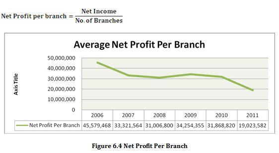 Net Profit Per Branch