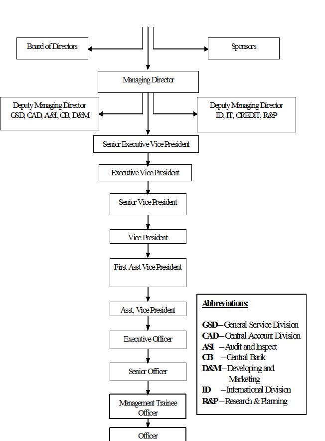 Organizational Chart of United Commercial Bank Ltd