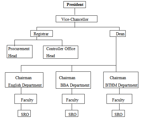 Organogram of VUB