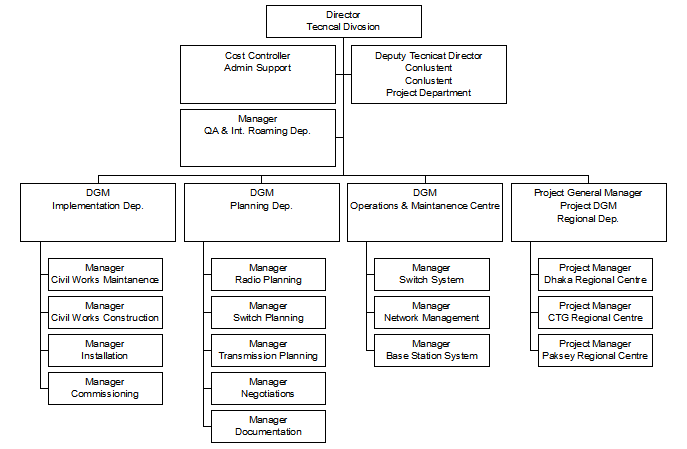 Organogram of the Technical Division