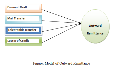 Outward Remittance