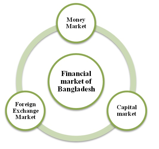 Overview of Bangladesh Economy and Financial Institutions