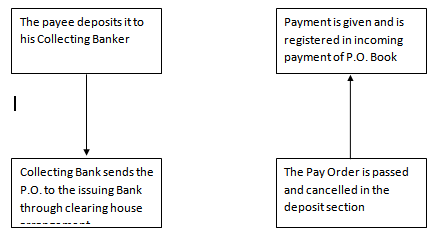 PROCEDURE OF PAYMENT OF PO