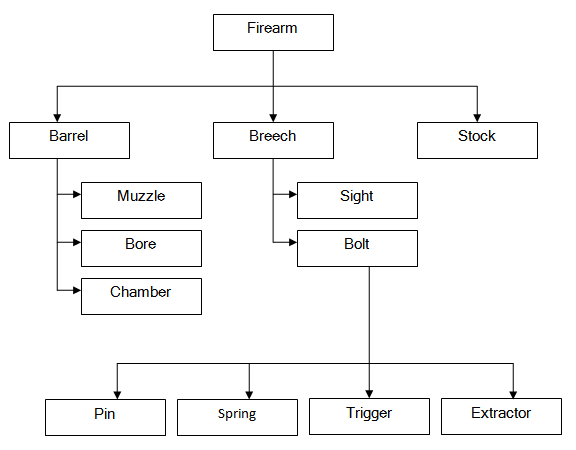 Parts of a Firearm