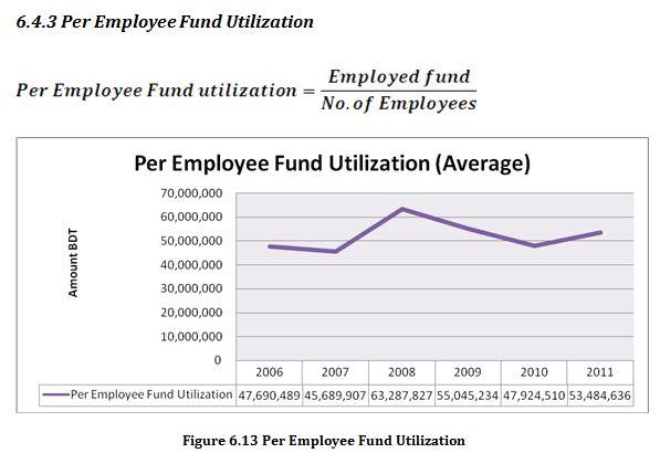 Per Employee Fund Utilization