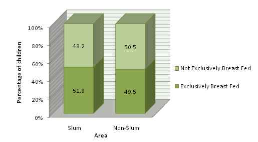 Percent Distribution of Noon-slum Children