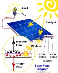 Assignment on Status of Photovoltaic System Designs