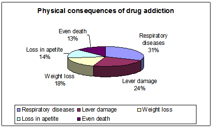Physical consequences of drug addiction