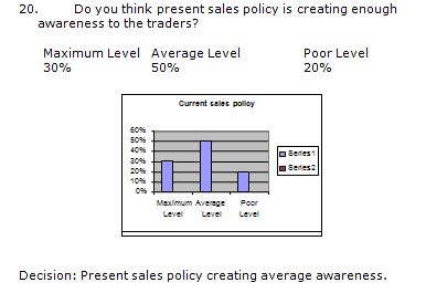 Present sales policy
