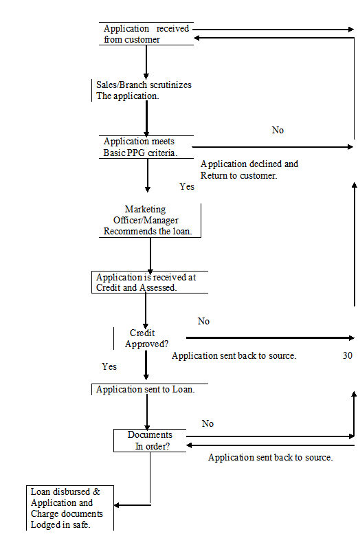 Process Flow Chart of Loan processing