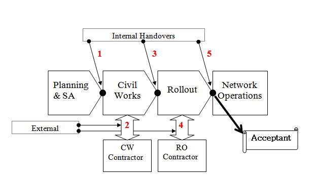 Process w Handovers