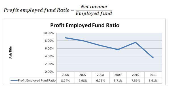 Profit Employed Fund Ratio