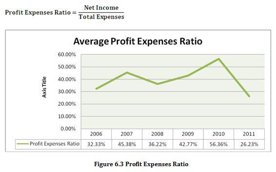 Profit Expenses Ratio