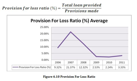 Provision For Loss Ratio