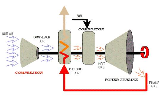 Regeneration system