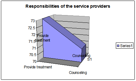 Respondents of service providers for ensuring services
