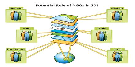 Contribution of NGO's in Development of Bangladesh Economy