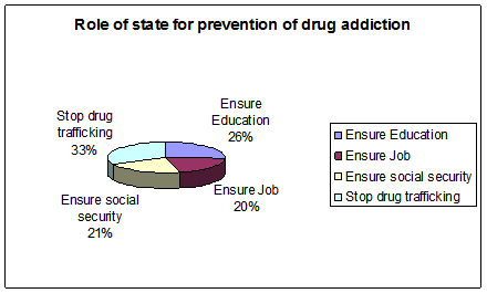 Role of the state for drug prevention