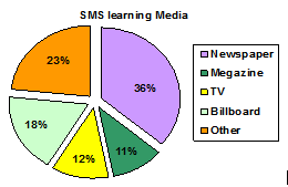 SMS Learning Media