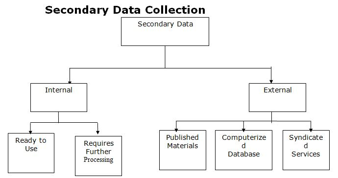 Secondary Data Collection
