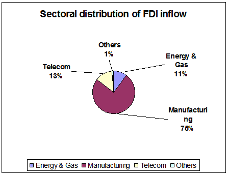Sectoral Distribution of FDI