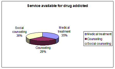 Service available for drug addicted