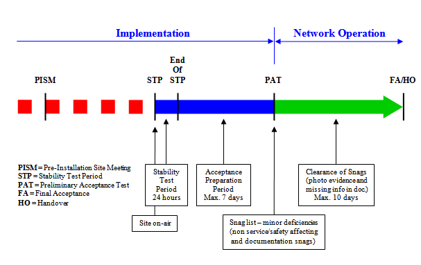 Site Acceptance and Handover to Network Operations